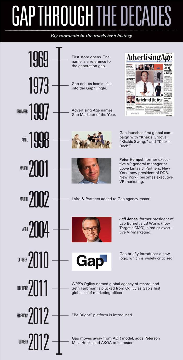 Gap timeline