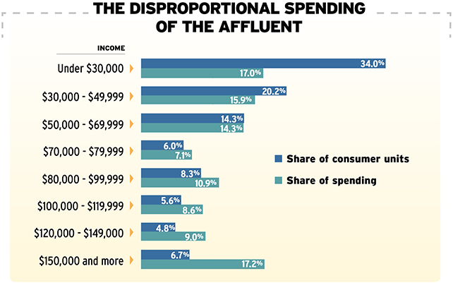 The Disproportionate Spending of       the Affluent