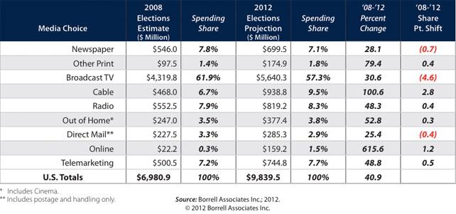 Political Spending, 2208 vs. 2012