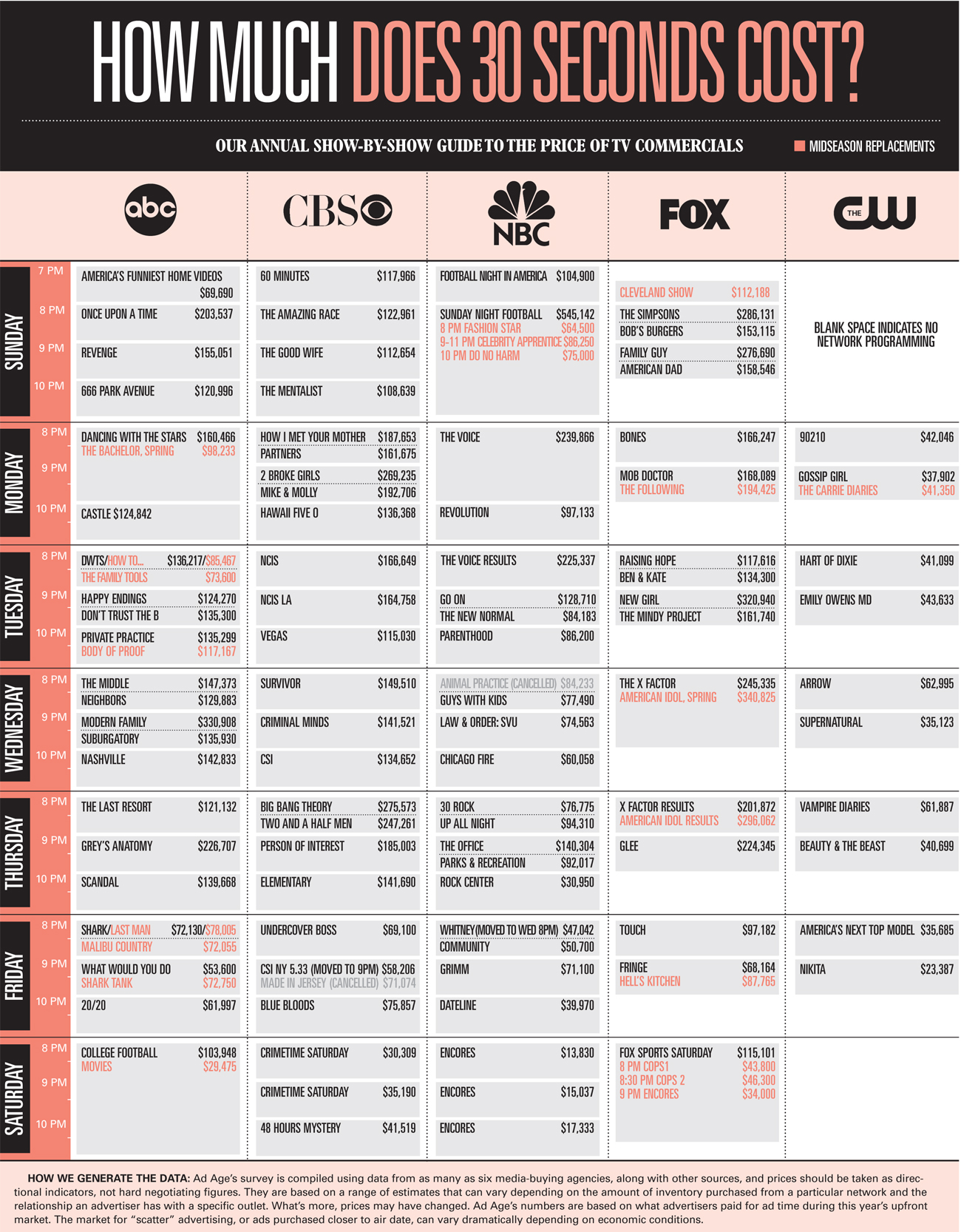 TV Pricing Chart